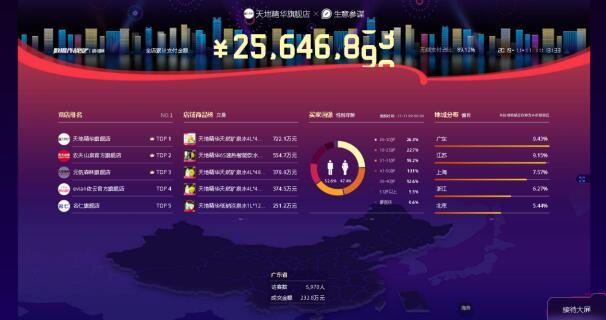 双十一开门红丨天地精华100分钟破2000万,再度刷新纪录!